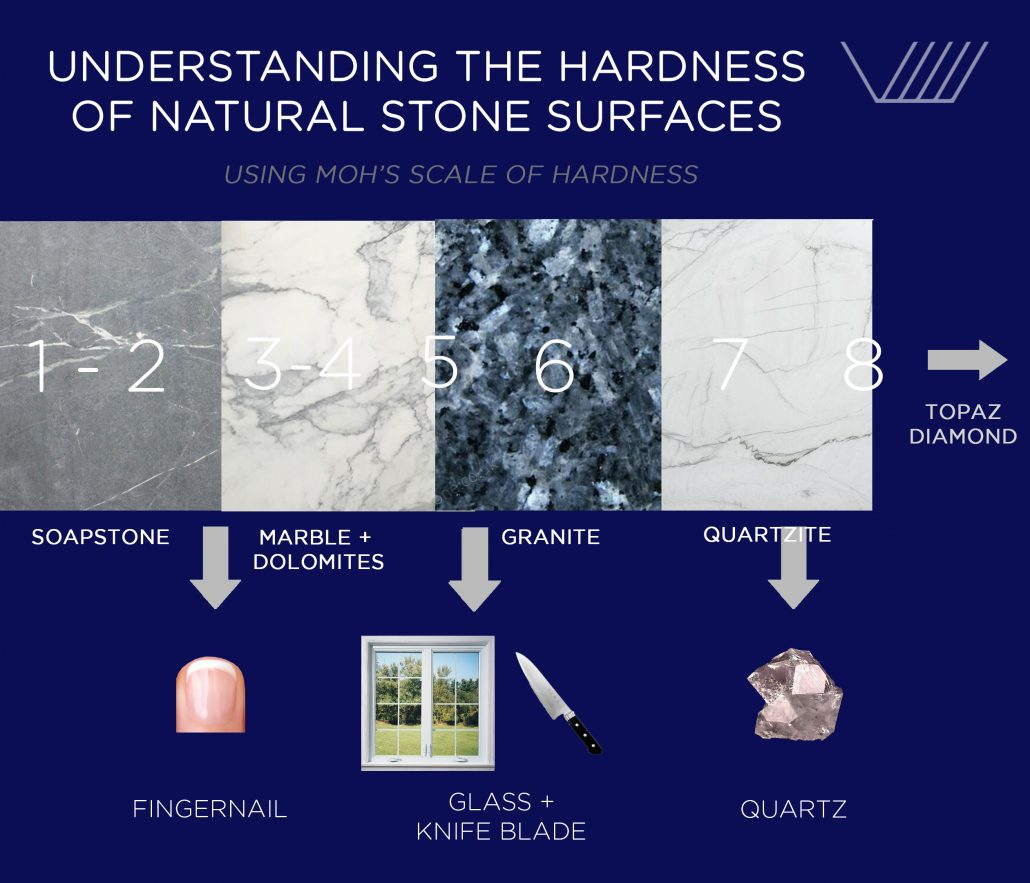 How hard is natural stone? Infographic showing the hardness of natural stone slabs