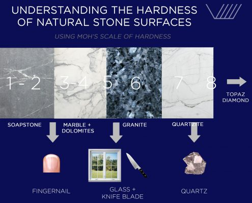Hardness of natural stone slabs